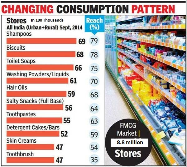 consumption pattern in india post 92 An analysis of changing food consumption pattern in india a research paper prepared under the project agricultural outlook and situation analysis reports.