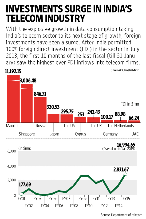 fdi in pakistan telecom sector According to data released by the state bank of pakistan (sbp), foreign direct investment increased by $1357 million year-on-year in july-october, as it amounted to.