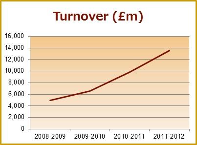 JLR_revenue 2008-2012
