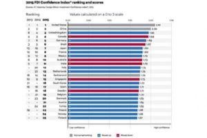 2015 FDI Confidence Index Ranking and Scores