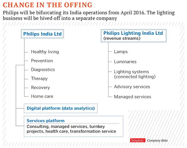 the india expert philips healthcare localizes business for key