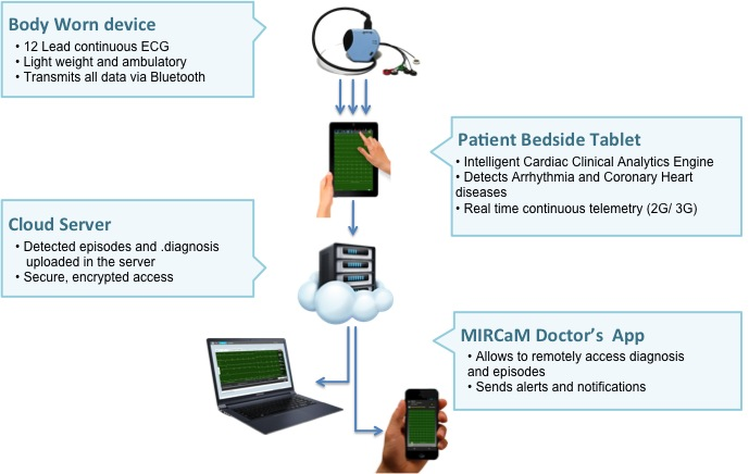 Cardiovascular Monitoring System : The india expert remote cardiac monitoring device wins