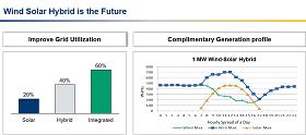 Wind-Solar Hybrid by Suzlon