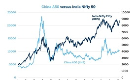 China's A50 vs India Nifty 50