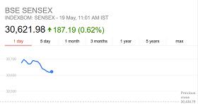 BSE Sensex chart
