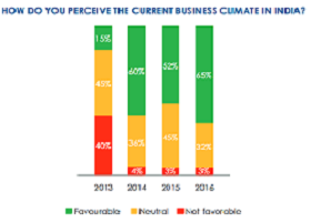 Part of a questionnaire for surveying the business climate in India