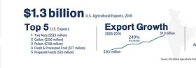 US Agricultural Exports to India, 2016