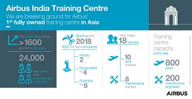 Airbus Training Center in India pictograph