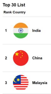 India Tops GRDI 2017