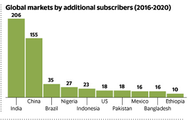 Mobile Subscribers 2016-2020