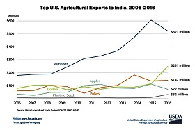 Top US Agricultural Exports to India, 2006-2016