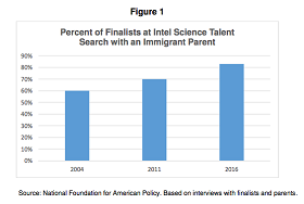 National Foundation for American Policy graph